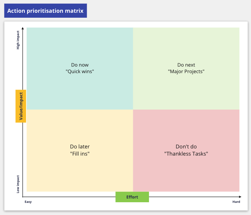 Action prioritisation matrix that we used to prioritise service problems by mapping them against the value of solving them vs the effort to do the work